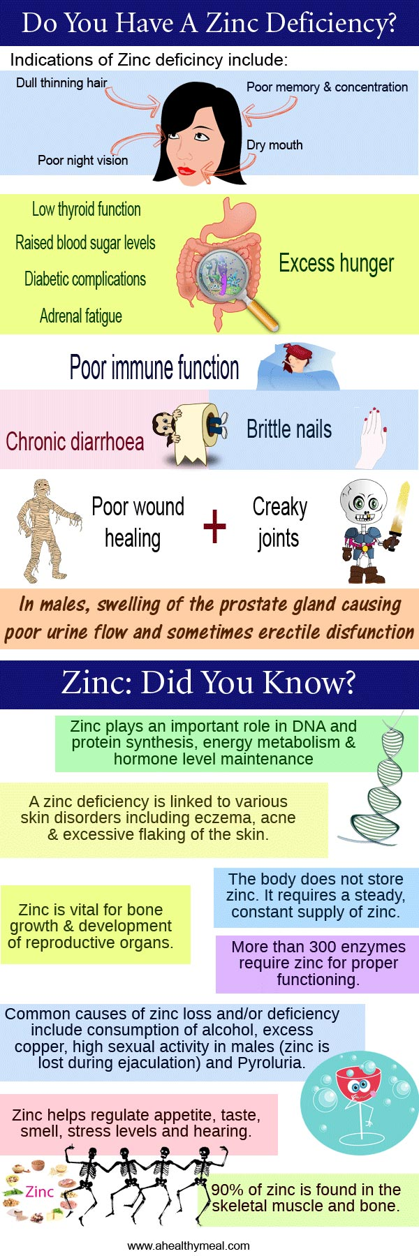 Zinc Deficiency Symptoms: An Infographic - A Healthy Meal